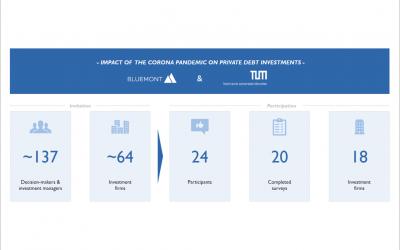 Neue Bluemont Studie erschienen: Einfluss von COVID-19 auf Private Debt Investitionen